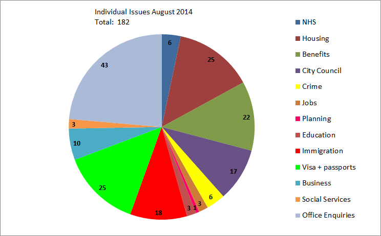 Individual Issues  August 2014