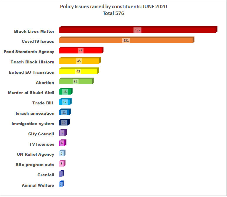 Policy Issues raised by constituents JUNE 2020