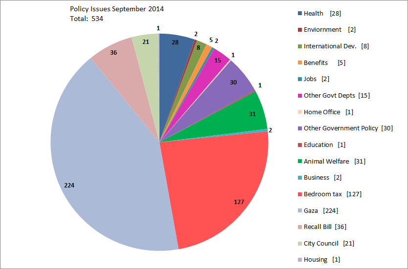 Policy Issues September 2104