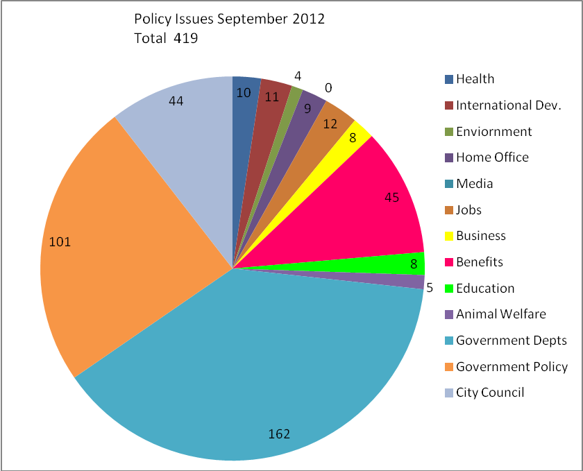 Policy issues September 2012