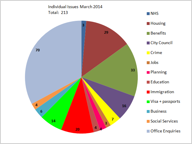 Individual Issues  March 2014