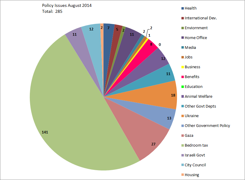 Policy Issues  August 2014
