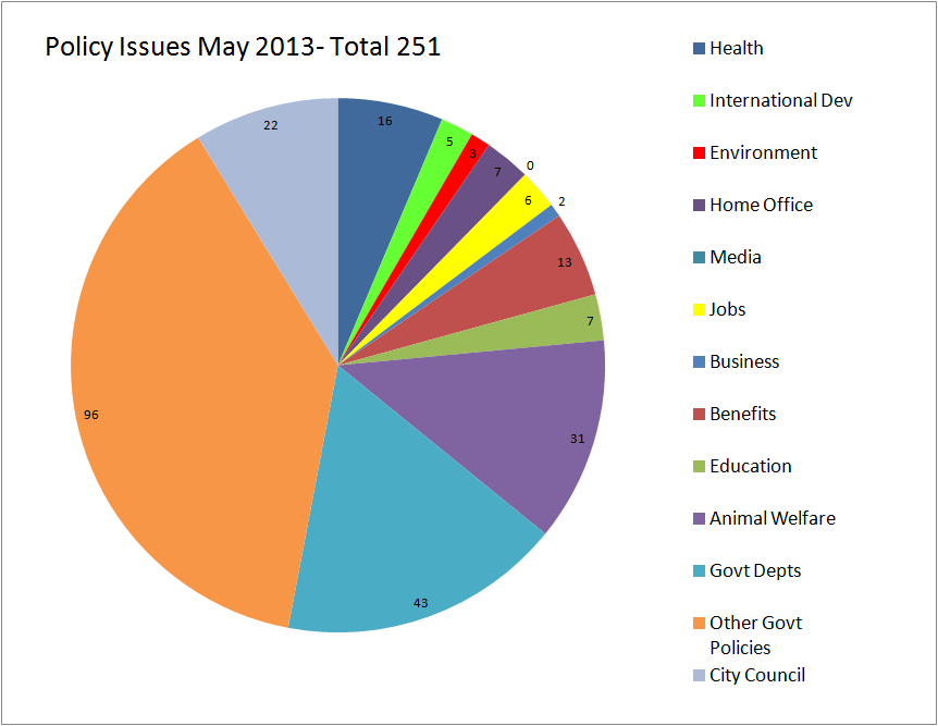 Policy Issues May 2013
